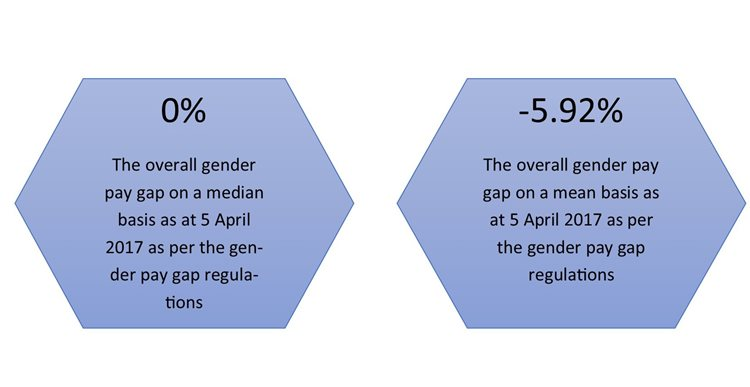 Gender Pay Gap Report